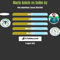 Marin Anicic vs Selim Ay h2h player stats