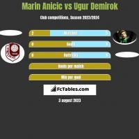 Marin Anicic vs Ugur Demirok h2h player stats