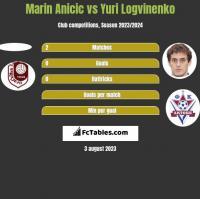 Marin Anicic vs Yuri Logvinenko h2h player stats