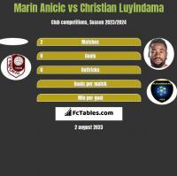 Marin Anicic vs Christian Luyindama h2h player stats