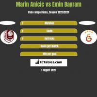 Marin Anicic vs Emin Bayram h2h player stats