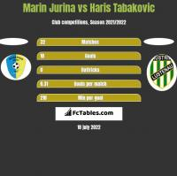 Marin Jurina vs Haris Tabakovic h2h player stats
