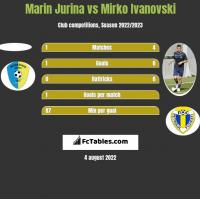 Marin Jurina vs Mirko Iwanowski h2h player stats