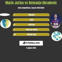 Marin Jurina vs Nemanja Obradovic h2h player stats