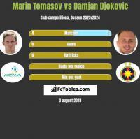 Marin Tomasov vs Damjan Djokovic h2h player stats