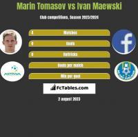 Marin Tomasov vs Ivan Maewski h2h player stats