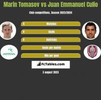 Marin Tomasov vs Juan Emmanuel Culio h2h player stats