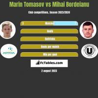 Marin Tomasov vs Mihai Bordeianu h2h player stats