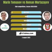 Marin Tomasov vs Roman Murtazayev h2h player stats