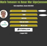 Marin Tomasov vs Runar Mar Sigurjonsson h2h player stats