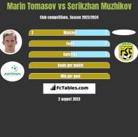 Marin Tomasov vs Serikzhan Muzhikov h2h player stats