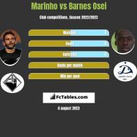 Marinho vs Barnes Osei h2h player stats