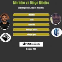 Marinho vs Diogo Ribeiro h2h player stats
