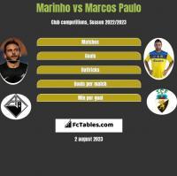 Marinho vs Marcos Paulo h2h player stats