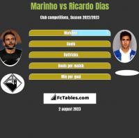 Marinho vs Ricardo Dias h2h player stats
