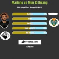 Marinho vs Mun-Ki Hwang h2h player stats