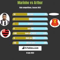 Marinho vs Arthur h2h player stats