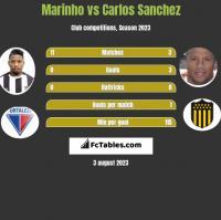 Marinho vs Carlos Sanchez h2h player stats