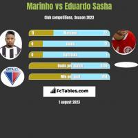Marinho vs Eduardo Sasha h2h player stats