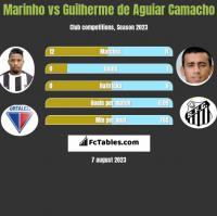 Marinho vs Guilherme de Aguiar Camacho h2h player stats