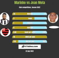 Marinho vs Jean Mota h2h player stats