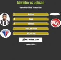 Marinho vs Jobson h2h player stats