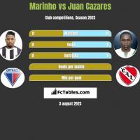 Marinho vs Juan Cazares h2h player stats