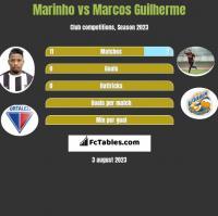 Marinho vs Marcos Guilherme h2h player stats