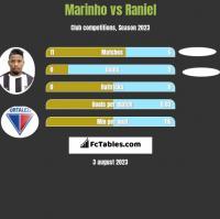 Marinho vs Raniel h2h player stats