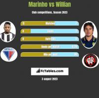 Marinho vs Willian h2h player stats
