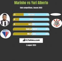 Marinho vs Yuri Alberto h2h player stats