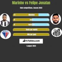 Marinho vs Felipe Jonatan h2h player stats