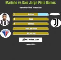 Marinho vs Kaio Jorge Pinto Ramos h2h player stats
