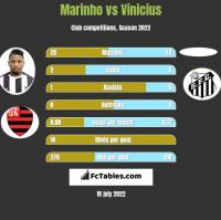 Marinho vs Vinicius h2h player stats