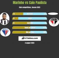 Marinho vs Caio Paulista h2h player stats