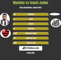 Marinho vs Ivonei Junior h2h player stats