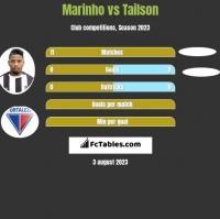 Marinho vs Tailson h2h player stats