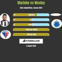 Marinho vs Wesley h2h player stats