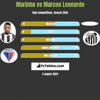 Marinho vs Marcos Leonardo h2h player stats