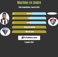 Marinho vs Andre h2h player stats