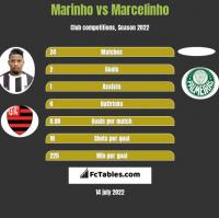 Marinho vs Marcelinho h2h player stats
