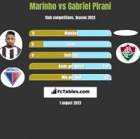 Marinho vs Gabriel Pirani h2h player stats