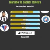 Marinho vs Gabriel Teixeira h2h player stats