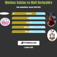 Marinos Satsias vs Matt Derbyshire h2h player stats