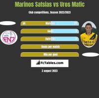 Marinos Satsias vs Uros Matic h2h player stats