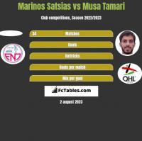 Marinos Satsias vs Musa Tamari h2h player stats