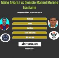 Mario Alvarez vs Dionicio Manuel Moreno Escalante h2h player stats