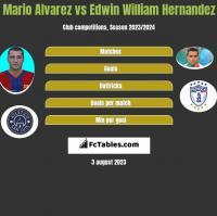 Mario Alvarez vs Edwin William Hernandez h2h player stats