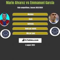 Mario Alvarez vs Emmanuel Garcia h2h player stats