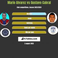 Mario Alvarez vs Gustavo Cabral h2h player stats